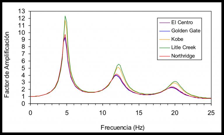 Espectros de amplificaciones